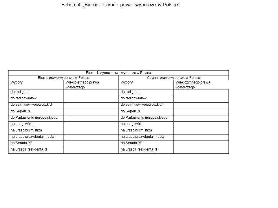 Bierne i czynne prawo wyborcze w Polsce Bierne prawo wyborcze w PolsceCzynne prawo wyborcze w Polsce Wybory Wiek biernego prawa wyborczego Wybory Wiek