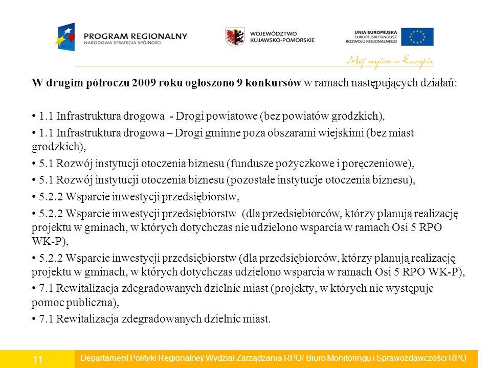 W drugim półroczu 2009 roku ogłoszono 9 konkursów w ramach następujących działań: 1.1 Infrastruktura drogowa - Drogi powiatowe (bez powiatów grodzkich