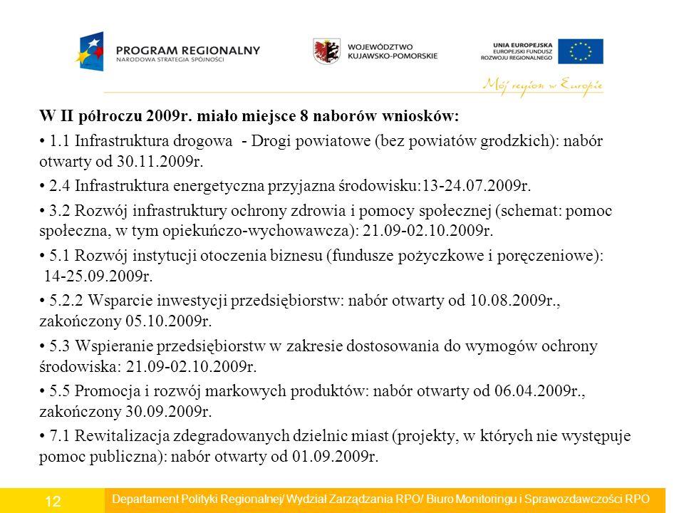 W II półroczu 2009r. miało miejsce 8 naborów wniosków: 1.1 Infrastruktura drogowa - Drogi powiatowe (bez powiatów grodzkich): nabór otwarty od 30.11.2