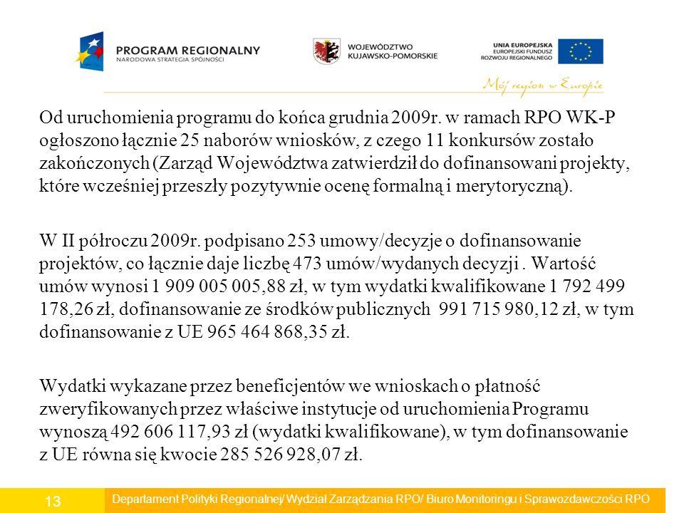 Od uruchomienia programu do końca grudnia 2009r. w ramach RPO WK-P ogłoszono łącznie 25 naborów wniosków, z czego 11 konkursów zostało zakończonych (Z