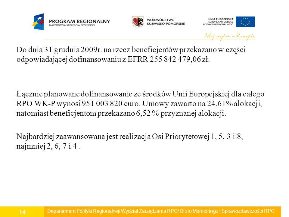 Do dnia 31 grudnia 2009r. na rzecz beneficjentów przekazano w części odpowiadającej dofinansowaniu z EFRR 255 842 479,06 zł. Łącznie planowane dofinan