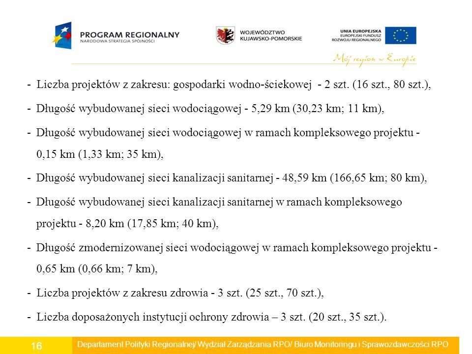 - Liczba projektów z zakresu: gospodarki wodno-ściekowej - 2 szt. (16 szt., 80 szt.), -Długość wybudowanej sieci wodociągowej - 5,29 km (30,23 km; 11