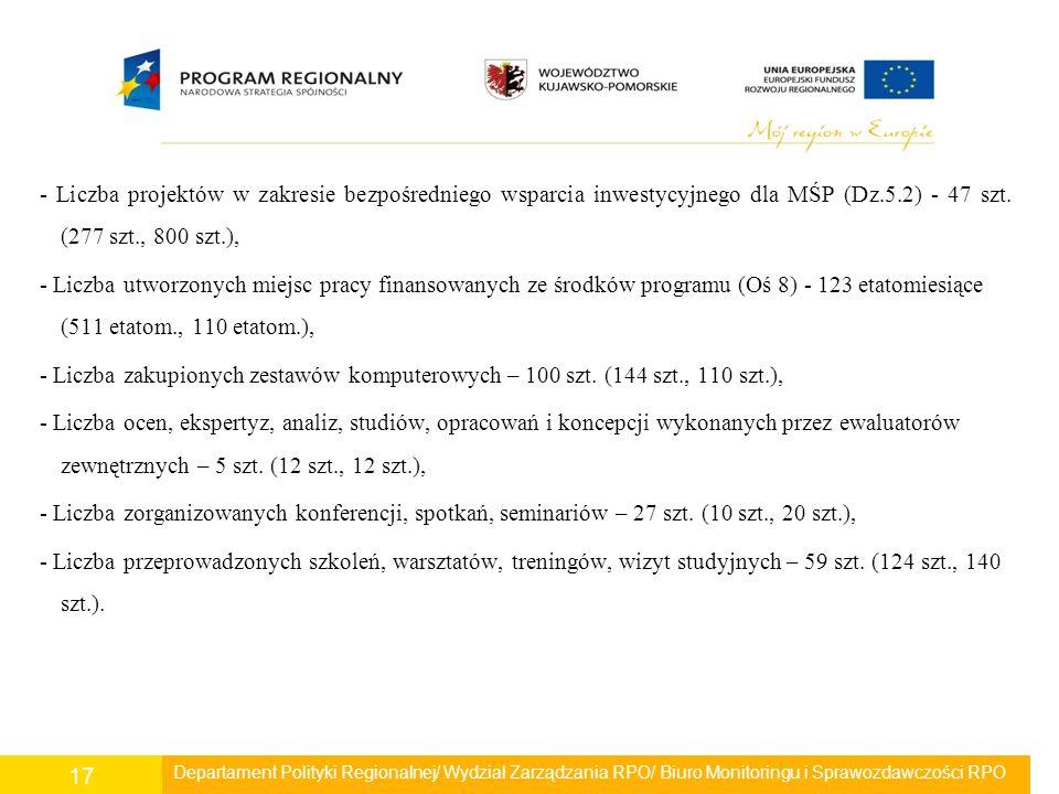 Departament Polityki Regionalnej/ Wydział Zarządzania RPO/ Biuro Monitoringu i Sprawozdawczości RPO 17 - Liczba projektów w zakresie bezpośredniego ws