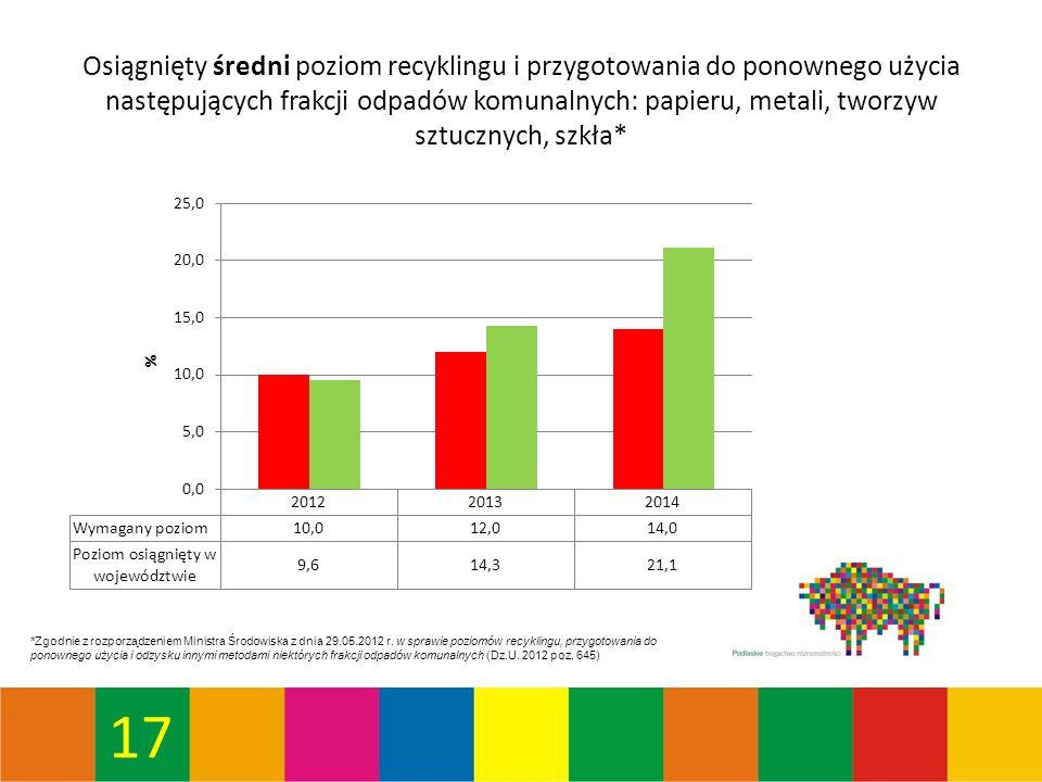 17 Osiągnięty średni poziom recyklingu i przygotowania do ponownego użycia następujących frakcji odpadów komunalnych: papieru, metali, tworzyw sztucznych, szkła* *Zgodnie z rozporządzeniem Ministra Środowiska z dnia 29.05.2012 r.