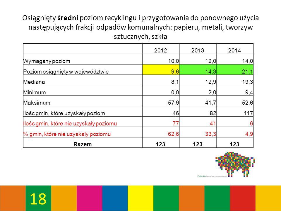 18 Osiągnięty średni poziom recyklingu i przygotowania do ponownego użycia następujących frakcji odpadów komunalnych: papieru, metali, tworzyw sztucznych, szkła 201220132014 Wymagany poziom10,012,014,0 Poziom osiągnięty w województwie9,614,321,1 Mediana8,112,919,3 Minimum0,02,09,4 Maksimum57,941,752,6 Ilośc gmin, które uzyskały poziom4682117 Ilośc gmin, które nie uzyskały poziomu77416 % gmin, które nie uzyskaly poziomu62,633,34,9 Razem123