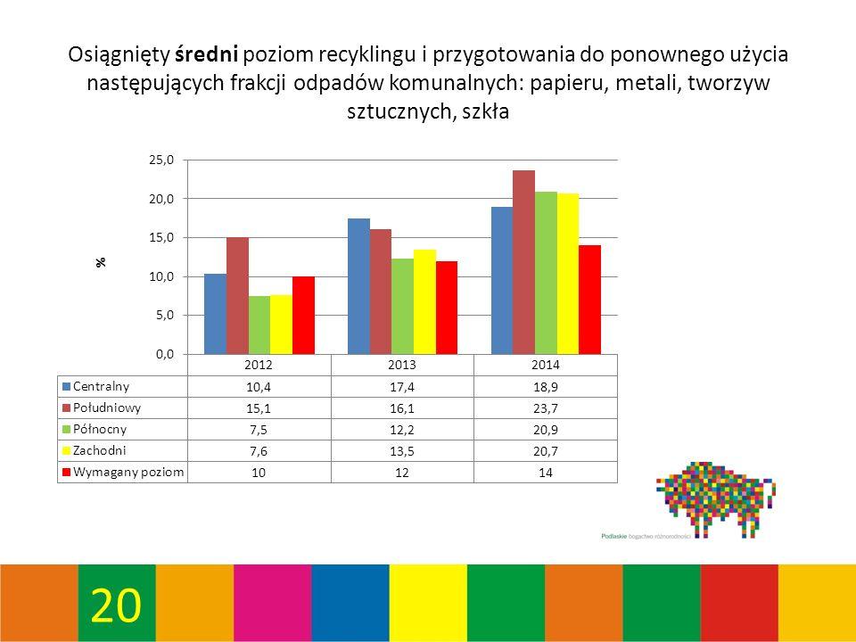 20 Osiągnięty średni poziom recyklingu i przygotowania do ponownego użycia następujących frakcji odpadów komunalnych: papieru, metali, tworzyw sztucznych, szkła
