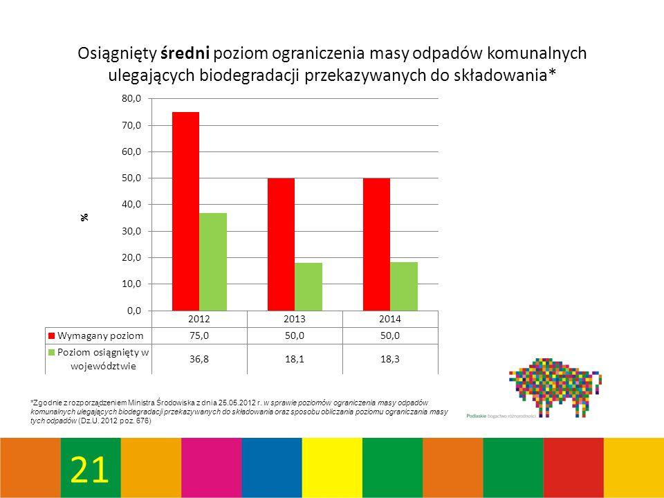 21 Osiągnięty średni poziom ograniczenia masy odpadów komunalnych ulegających biodegradacji przekazywanych do składowania* *Zgodnie z rozporządzeniem Ministra Środowiska z dnia 25.05.2012 r.