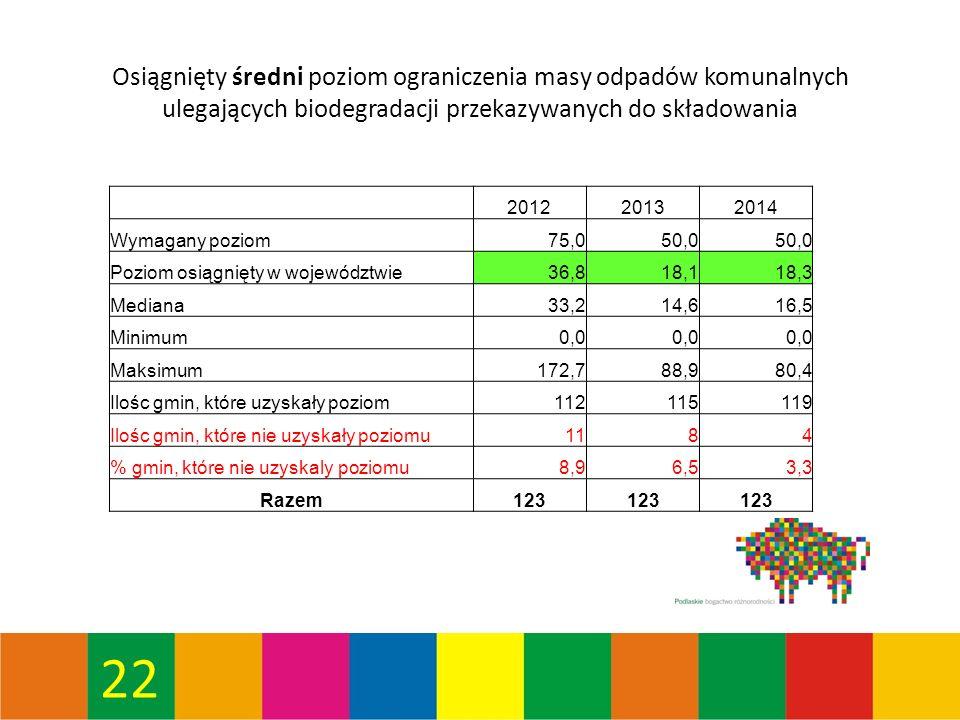 22 Osiągnięty średni poziom ograniczenia masy odpadów komunalnych ulegających biodegradacji przekazywanych do składowania 201220132014 Wymagany poziom75,050,0 Poziom osiągnięty w województwie36,818,118,3 Mediana33,214,616,5 Minimum0,0 Maksimum172,788,980,4 Ilośc gmin, które uzyskały poziom112115119 Ilośc gmin, które nie uzyskały poziomu1184 % gmin, które nie uzyskaly poziomu8,96,53,3 Razem123