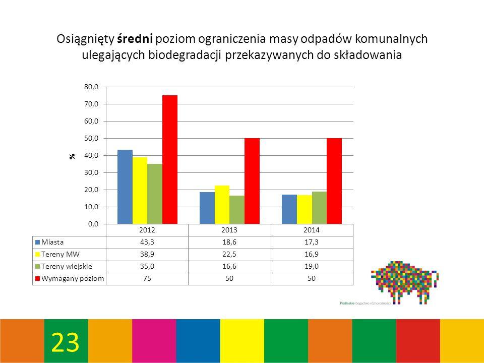 23 Osiągnięty średni poziom ograniczenia masy odpadów komunalnych ulegających biodegradacji przekazywanych do składowania