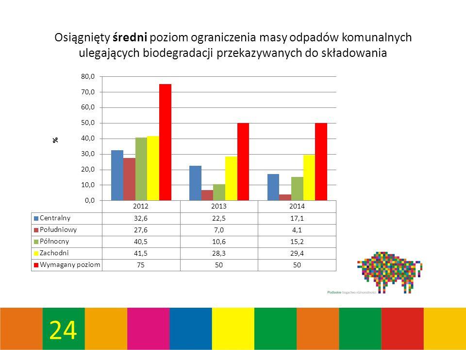 24 Osiągnięty średni poziom ograniczenia masy odpadów komunalnych ulegających biodegradacji przekazywanych do składowania