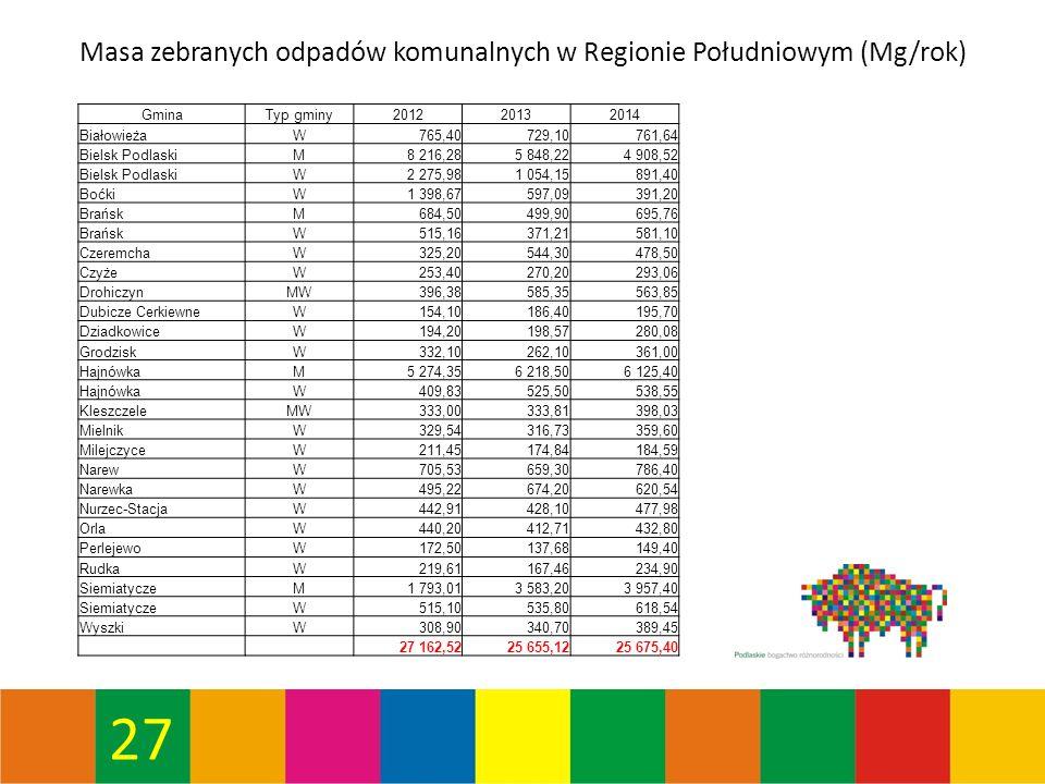 27 Masa zebranych odpadów komunalnych w Regionie Południowym (Mg/rok) GminaTyp gminy201220132014 BiałowieżaW765,40729,10761,64 Bielsk PodlaskiM8 216,285 848,224 908,52 Bielsk PodlaskiW2 275,981 054,15891,40 BoćkiW1 398,67597,09391,20 BrańskM684,50499,90695,76 BrańskW515,16371,21581,10 CzeremchaW325,20544,30478,50 CzyżeW253,40270,20293,06 DrohiczynMW396,38585,35563,85 Dubicze CerkiewneW154,10186,40195,70 DziadkowiceW194,20198,57280,08 GrodziskW332,10262,10361,00 HajnówkaM5 274,356 218,506 125,40 HajnówkaW409,83525,50538,55 KleszczeleMW333,00333,81398,03 MielnikW329,54316,73359,60 MilejczyceW211,45174,84184,59 NarewW705,53659,30786,40 NarewkaW495,22674,20620,54 Nurzec-StacjaW442,91428,10477,98 OrlaW440,20412,71432,80 PerlejewoW172,50137,68149,40 RudkaW219,61167,46234,90 SiemiatyczeM1 793,013 583,203 957,40 SiemiatyczeW515,10535,80618,54 WyszkiW308,90340,70389,45 27 162,5225 655,1225 675,40