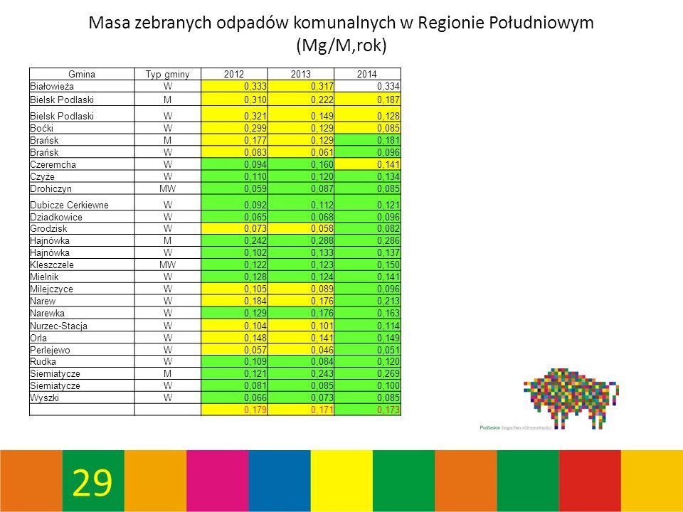 29 Masa zebranych odpadów komunalnych w Regionie Południowym (Mg/M,rok) GminaTyp gminy201220132014 BiałowieżaW0,3330,3170,334 Bielsk PodlaskiM0,3100,2220,187 Bielsk PodlaskiW0,3210,1490,128 BoćkiW0,2990,1290,085 BrańskM0,1770,1290,181 BrańskW0,0830,0610,096 CzeremchaW0,0940,1600,141 CzyżeW0,1100,1200,134 DrohiczynMW0,0590,0870,085 Dubicze CerkiewneW0,0920,1120,121 DziadkowiceW0,0650,0680,096 GrodziskW0,0730,0580,082 HajnówkaM0,2420,2880,286 HajnówkaW0,1020,1330,137 KleszczeleMW0,1220,1230,150 MielnikW0,1280,1240,141 MilejczyceW0,1050,0890,096 NarewW0,1840,1760,213 NarewkaW0,1290,1760,163 Nurzec-StacjaW0,1040,1010,114 OrlaW0,1480,1410,149 PerlejewoW0,0570,0460,051 RudkaW0,1090,0840,120 SiemiatyczeM0,1210,2430,269 SiemiatyczeW0,0810,0850,100 WyszkiW0,0660,0730,085 0,1790,1710,173
