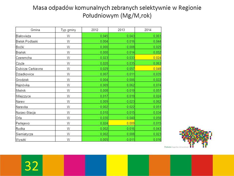 32 Masa odpadów komunalnych zebranych selektywnie w Regionie Południowym (Mg/M,rok) GminaTyp gminy201220132014 BiałowieżaW0,0450,0430,061 Bielsk PodlaskiW0,0040,0160,044 BoćkiW0,0000,0080,025 BrańskW0,0000,0140,052 CzeremchaW0,0230,0330,024 CzyżeW0,0200,0350,063 Dubicze CerkiewneW0,0290,0570,048 DziadkowiceW0,0070,0110,035 GrodziskW0,0040,0060,022 HajnówkaW0,0090,0620,074 MielnikW0,0080,0190,057 MilejczyceW0,0170,0190,024 NarewW0,0090,0230,062 NarewkaW0,0020,0220,051 Nurzec-StacjaW0,0100,0150,034 OrlaW0,0300,0400,050 PerlejewoW0,0240,0090,015 RudkaW0,0020,0160,043 SiemiatyczeW0,0020,0080,023 WyszkiW0,0050,0110,016