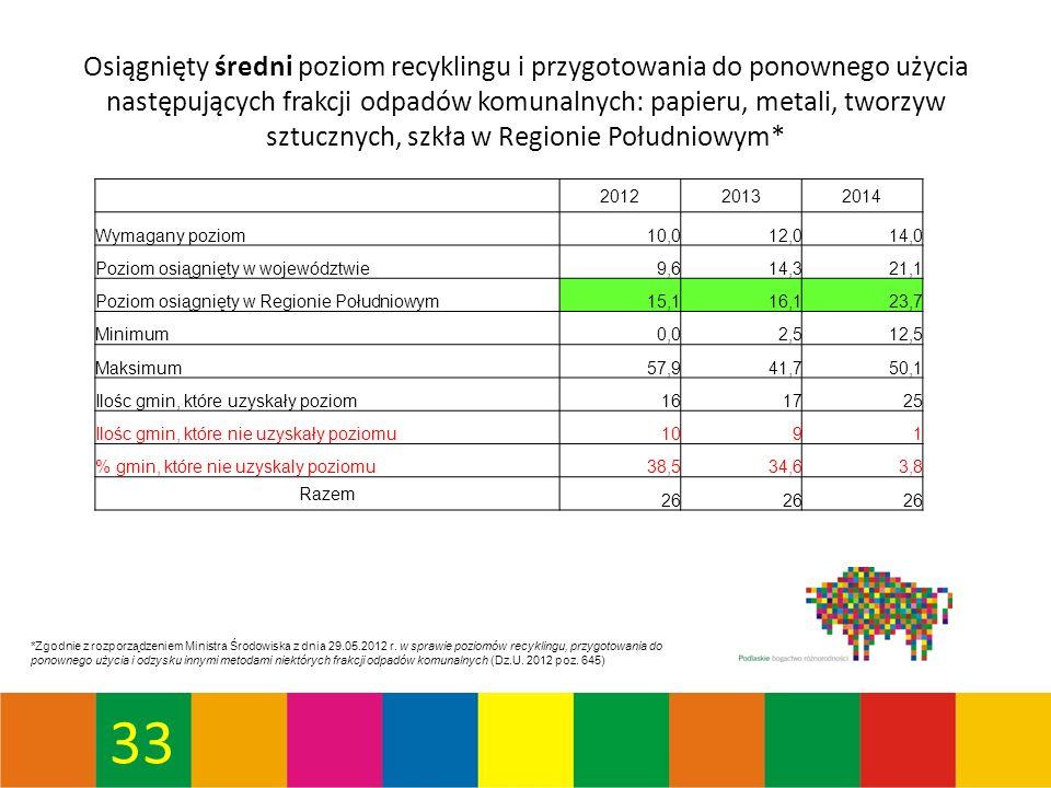 33 Osiągnięty średni poziom recyklingu i przygotowania do ponownego użycia następujących frakcji odpadów komunalnych: papieru, metali, tworzyw sztucznych, szkła w Regionie Południowym* *Zgodnie z rozporządzeniem Ministra Środowiska z dnia 29.05.2012 r.