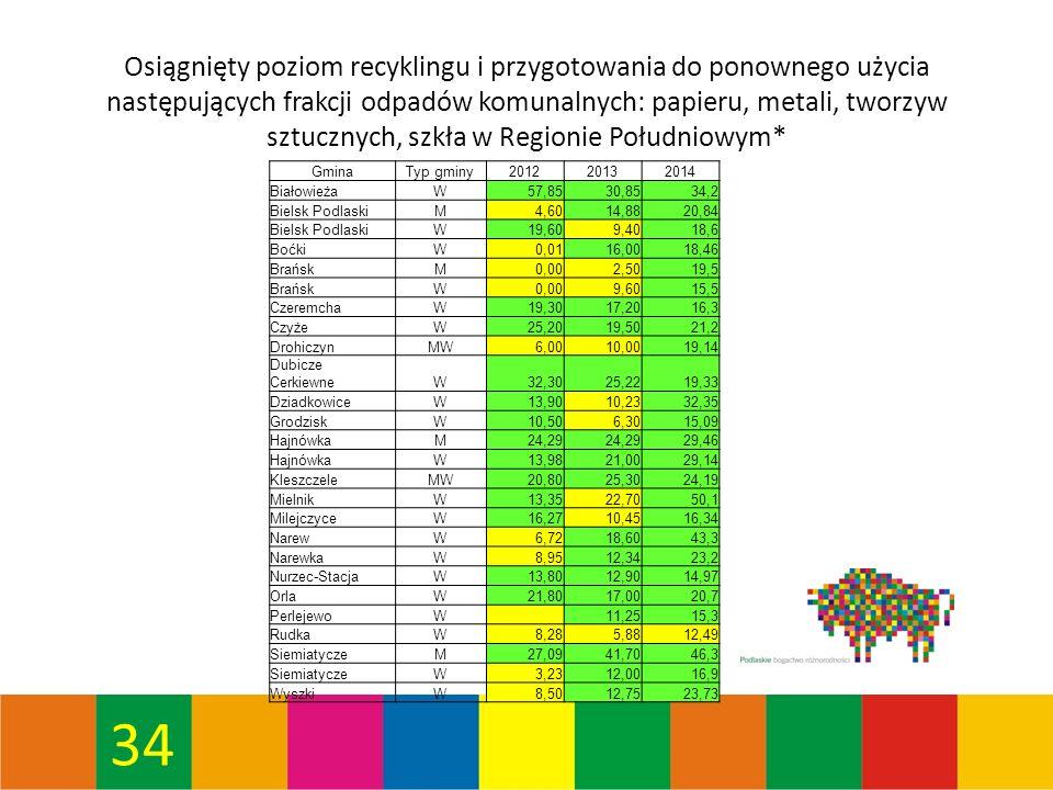 34 Osiągnięty poziom recyklingu i przygotowania do ponownego użycia następujących frakcji odpadów komunalnych: papieru, metali, tworzyw sztucznych, szkła w Regionie Południowym* GminaTyp gminy201220132014 BiałowieżaW57,8530,8534,2 Bielsk PodlaskiM4,6014,8820,84 Bielsk PodlaskiW19,609,4018,6 BoćkiW0,0116,0018,46 BrańskM0,002,5019,5 BrańskW0,009,6015,5 CzeremchaW19,3017,2016,3 CzyżeW25,2019,5021,2 DrohiczynMW6,0010,0019,14 Dubicze CerkiewneW32,3025,2219,33 DziadkowiceW13,9010,2332,35 GrodziskW10,506,3015,09 HajnówkaM24,29 29,46 HajnówkaW13,9821,0029,14 KleszczeleMW20,8025,3024,19 MielnikW13,3522,7050,1 MilejczyceW16,2710,4516,34 NarewW6,7218,6043,3 NarewkaW8,9512,3423,2 Nurzec-StacjaW13,8012,9014,97 OrlaW21,8017,0020,7 PerlejewoW 11,2515,3 RudkaW8,285,8812,49 SiemiatyczeM27,0941,7046,3 SiemiatyczeW3,2312,0016,9 WyszkiW8,5012,7523,73