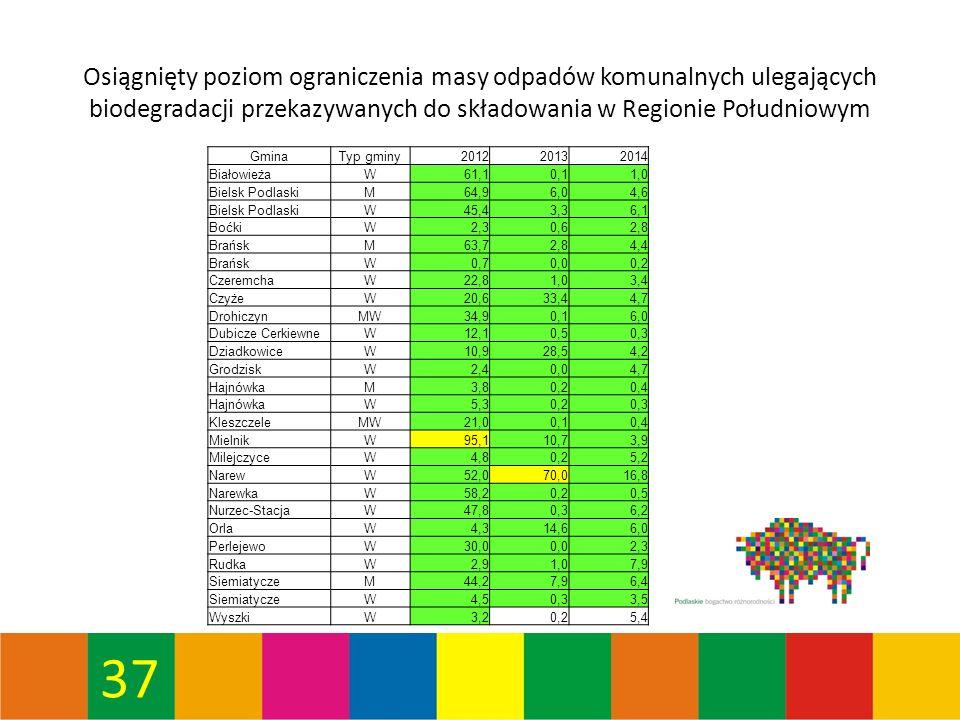 37 Osiągnięty poziom ograniczenia masy odpadów komunalnych ulegających biodegradacji przekazywanych do składowania w Regionie Południowym GminaTyp gminy201220132014 BiałowieżaW61,10,11,0 Bielsk PodlaskiM64,96,04,6 Bielsk PodlaskiW45,43,36,1 BoćkiW2,30,62,8 BrańskM63,72,84,4 BrańskW0,70,00,2 CzeremchaW22,81,03,4 CzyżeW20,633,44,7 DrohiczynMW34,90,16,0 Dubicze CerkiewneW12,10,50,3 DziadkowiceW10,928,54,2 GrodziskW2,40,04,7 HajnówkaM3,80,20,4 HajnówkaW5,30,20,3 KleszczeleMW21,00,10,4 MielnikW95,110,73,9 MilejczyceW4,80,25,2 NarewW52,070,016,8 NarewkaW58,20,20,5 Nurzec-StacjaW47,80,36,2 OrlaW4,314,66,0 PerlejewoW30,00,02,3 RudkaW2,91,07,9 SiemiatyczeM44,27,96,4 SiemiatyczeW4,50,33,5 WyszkiW3,20,25,4