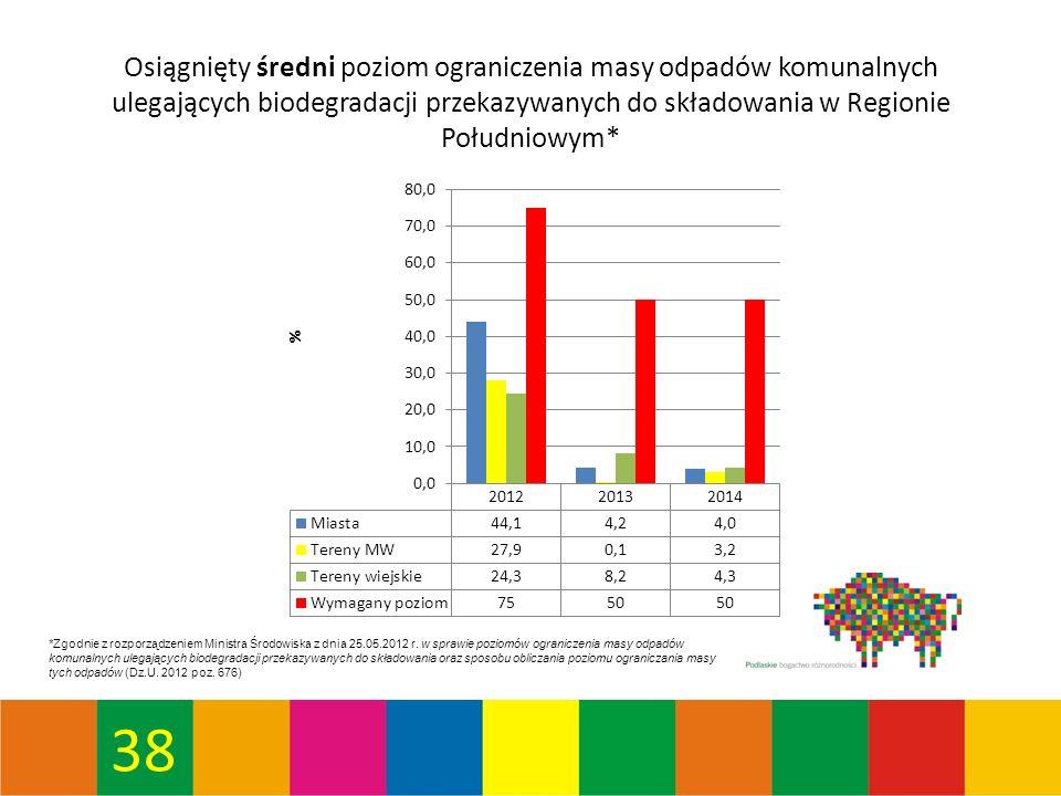 38 Osiągnięty średni poziom ograniczenia masy odpadów komunalnych ulegających biodegradacji przekazywanych do składowania w Regionie Południowym* *Zgodnie z rozporządzeniem Ministra Środowiska z dnia 25.05.2012 r.