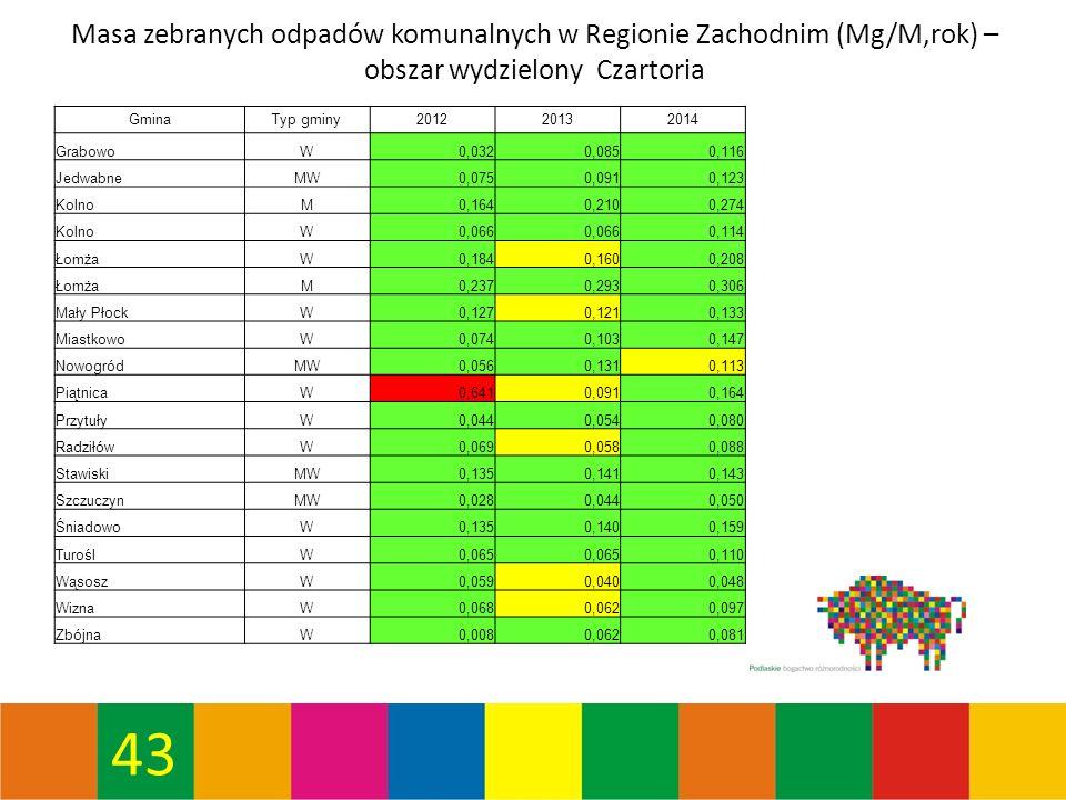 43 Masa zebranych odpadów komunalnych w Regionie Zachodnim (Mg/M,rok) – obszar wydzielony Czartoria GminaTyp gminy201220132014 GrabowoW0,0320,0850,116 JedwabneMW0,0750,0910,123 KolnoM0,1640,2100,274 KolnoW0,066 0,114 ŁomżaW0,1840,1600,208 ŁomżaM0,2370,2930,306 Mały PłockW0,1270,1210,133 MiastkowoW0,0740,1030,147 NowogródMW0,0560,1310,113 PiątnicaW0,6410,0910,164 PrzytułyW0,0440,0540,080 RadziłówW0,0690,0580,088 StawiskiMW0,1350,1410,143 SzczuczynMW0,0280,0440,050 ŚniadowoW0,1350,1400,159 TuroślW0,065 0,110 WąsoszW0,0590,0400,048 WiznaW0,0680,0620,097 ZbójnaW0,0080,0620,081