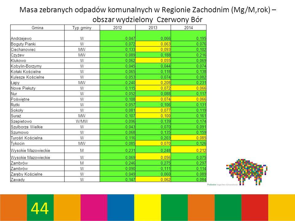 44 Masa zebranych odpadów komunalnych w Regionie Zachodnim (Mg/M,rok) – obszar wydzielony Czerwony Bór GminaTyp gminy201220132014 AndrzejewoW0,0470,0660,195 Boguty PiankiW0,0720,0630,076 CiechanowiecMW0,1330,0930,102 CzyżewMW0,0890,1880,216 KlukowoW0,0620,0550,069 Kobylin-BorzymyW0,0450,0440,074 Kołaki KościelneW0,0650,1180,138 Kulesze KościelneW0,0530,0740,082 ŁapyMW0,2400,2080,231 Nowe PiekutyW0,1150,0720,066 NurW0,0520,0880,117 PoświętneW0,1080,0740,066 RutkiW0,0570,1060,131 SokołyW0,0810,0770,119 SurażMW0,1070,1000,161 SzepietowoW/MW0,0960,1390,174 Szulborze WielkieW0,0430,0700,091 SzumowoW0,0680,1350,159 Turośń KościelnaW0,1160,2030,085 TykocinMW0,0850,0700,126 Wysokie MazowieckieM0,2310,2480,212 Wysokie MazowieckieW0,0690,0560,075 ZambrówM0,2460,2750,297 ZambrówW0,0900,1110,114 Zaręby KościelneW0,0490,0600,089 ZawadyW0,1470,0620,084