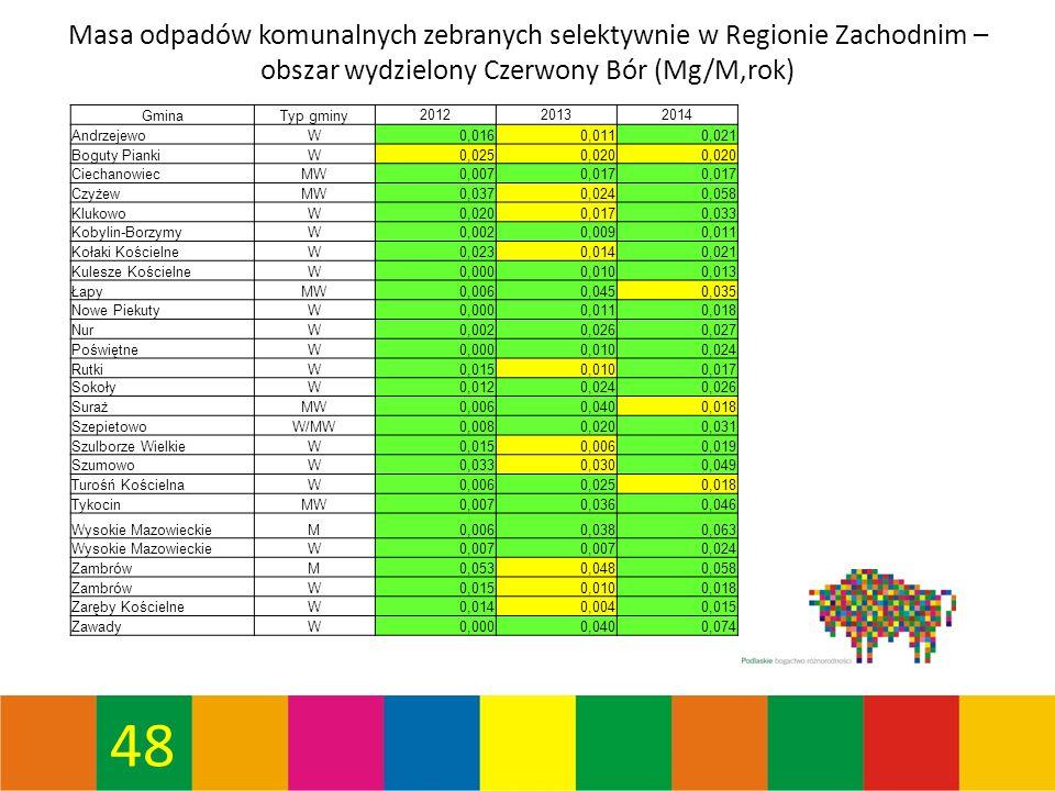 48 Masa odpadów komunalnych zebranych selektywnie w Regionie Zachodnim – obszar wydzielony Czerwony Bór (Mg/M,rok) GminaTyp gminy 201220132014 AndrzejewoW0,0160,0110,021 Boguty PiankiW0,0250,020 CiechanowiecMW0,0070,017 CzyżewMW0,0370,0240,058 KlukowoW0,0200,0170,033 Kobylin-BorzymyW0,0020,0090,011 Kołaki KościelneW0,0230,0140,021 Kulesze KościelneW0,0000,0100,013 ŁapyMW0,0060,0450,035 Nowe PiekutyW0,0000,0110,018 NurW0,0020,0260,027 PoświętneW0,0000,0100,024 RutkiW0,0150,0100,017 SokołyW0,0120,0240,026 SurażMW0,0060,0400,018 SzepietowoW/MW0,0080,0200,031 Szulborze WielkieW0,0150,0060,019 SzumowoW0,0330,0300,049 Turośń KościelnaW0,0060,0250,018 TykocinMW0,0070,0360,046 Wysokie MazowieckieM0,0060,0380,063 Wysokie MazowieckieW0,007 0,024 ZambrówM0,0530,0480,058 ZambrówW0,0150,0100,018 Zaręby KościelneW0,0140,0040,015 ZawadyW0,0000,0400,074