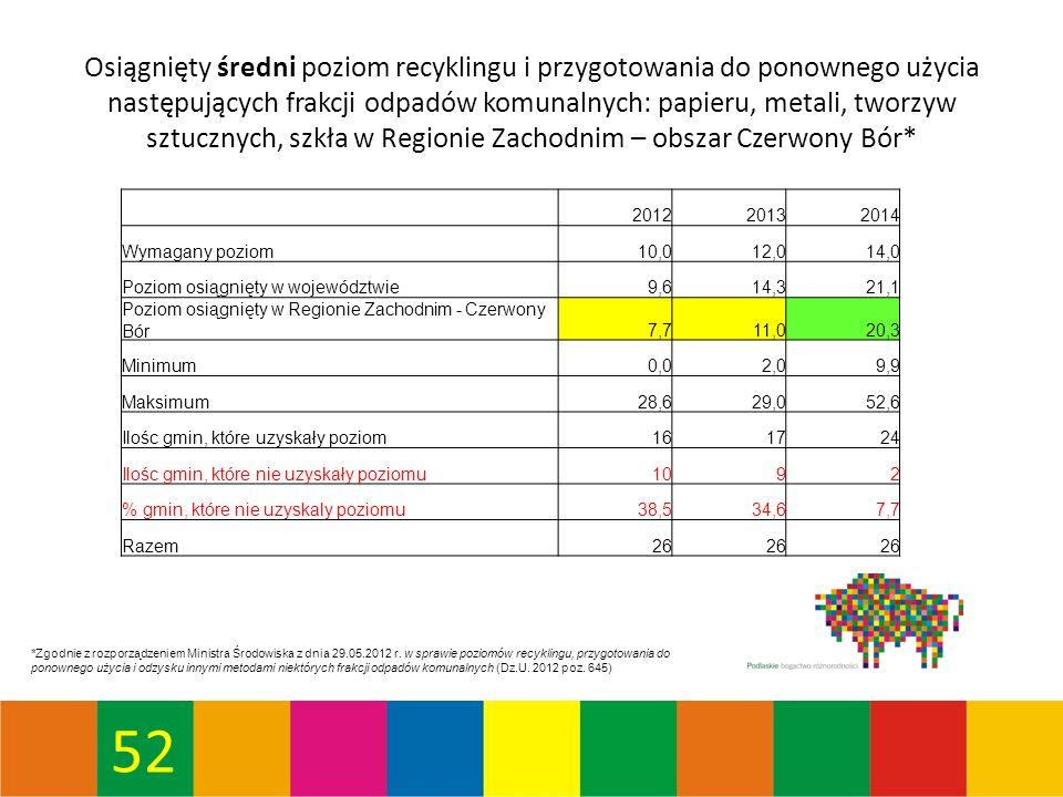 52 Osiągnięty średni poziom recyklingu i przygotowania do ponownego użycia następujących frakcji odpadów komunalnych: papieru, metali, tworzyw sztucznych, szkła w Regionie Zachodnim – obszar Czerwony Bór* *Zgodnie z rozporządzeniem Ministra Środowiska z dnia 29.05.2012 r.