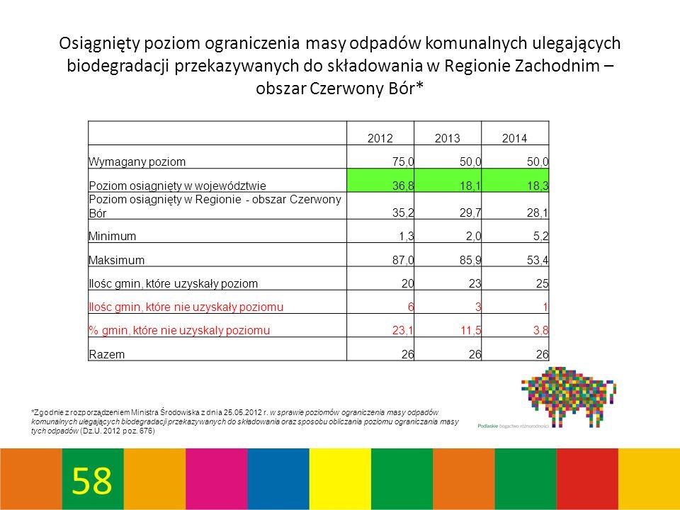 58 Osiągnięty poziom ograniczenia masy odpadów komunalnych ulegających biodegradacji przekazywanych do składowania w Regionie Zachodnim – obszar Czerwony Bór* *Zgodnie z rozporządzeniem Ministra Środowiska z dnia 25.05.2012 r.
