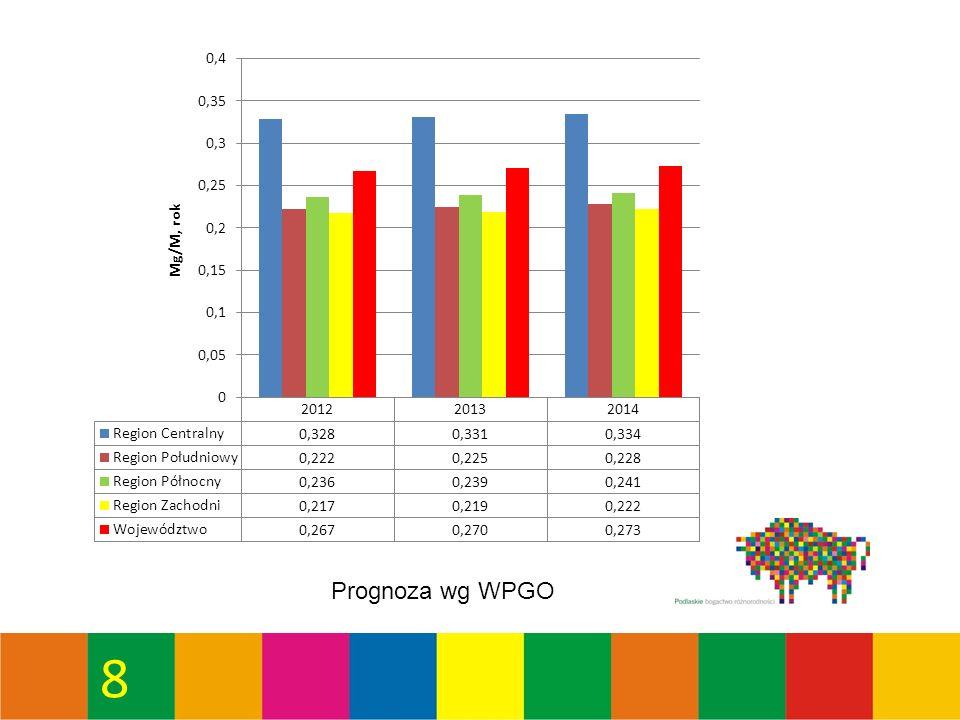 49 Osiągnięty średni poziom recyklingu i przygotowania do ponownego użycia następujących frakcji odpadów komunalnych: papieru, metali, tworzyw sztucznych, szkła w Regionie Zachodnim – obszar Czartoria* *Zgodnie z rozporządzeniem Ministra Środowiska z dnia 29.05.2012 r.