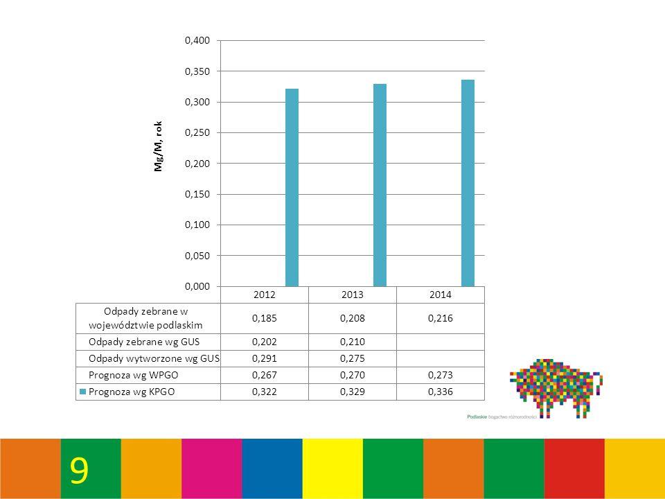 40 Masa zebranych odpadów komunalnych w Regionie Zachodnim (Mg/rok) – obszar wydzielony Czartoria GminaTyp gminy20122013 GrabowoW116,30308,70415,40 JedwabneMW418,60504,26672,41 KolnoM1 754,202 221,202 900,00 KolnoW582,20583,10999,60 ŁomżaW1 989,601 717,932 251,80 ŁomżaM14 906,0018 351,5419 207,50 Mały PłockW641,13601,98654,25 MiastkowoW323,40445,43637,56 NowogródMW234,40543,80463,60 PiątnicaW1 134,79975,771 755,90 PrzytułyW95,10117,66172,71 RadziłówW341,32285,10434,30 StawiskiMW871,00902,30908,50 SzczuczynMW180,18283,18314,10 ŚniadowoW750,60781,39875,50 TuroślW339,00334,00564,70 WąsoszW231,70154,30184,30 WiznaW291,80264,80402,52 ZbójnaW36,00271,90347,95 25 237,3229 648,3434 162,60