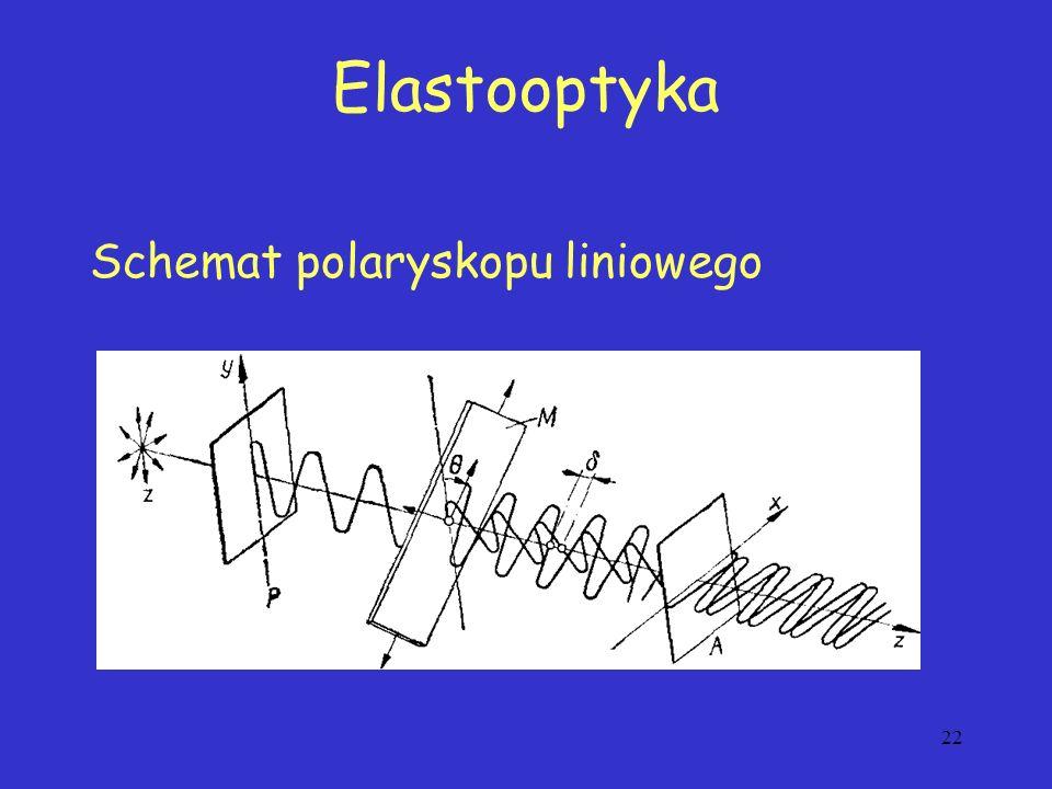 22 Schemat polaryskopu liniowego Elastooptyka