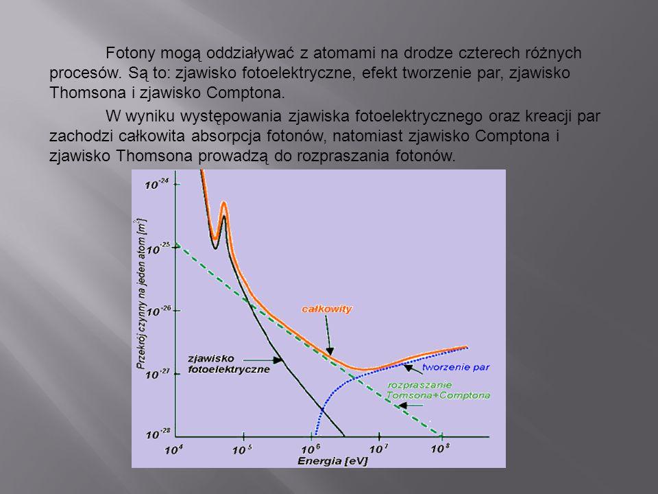 Fotony mogą oddziaływać z atomami na drodze czterech różnych procesów.