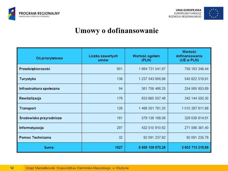 12Urząd Marszałkowski Województwa Warmińsko-Mazurskiego w Olsztynie Umowy o dofinansowanie Oś priorytetowa Liczba zawartych umów Wartość ogółem (PLN) Wartość dofinansowania (UE w PLN) Przedsiębiorczość9011 864 731 541,97758 163 348,44 Turystyka1381 237 043 906,88545 822 519,81 Infrastruktura społeczna94361 708 466.25254 565 953,69 Rewitalizacja176633 885 557,46342 144 550,30 Transport1281 468 001 781,201 010 287 611,86 Środowisko przyrodnicze161579 136 168,08329 039 614,61 Informatyzacja297432 510 910,62271 598 381,40 Pomoc Techniczna3292 091 237,8292 091 235,78 Suma:19276 669 109 570,283 603 713 215,89