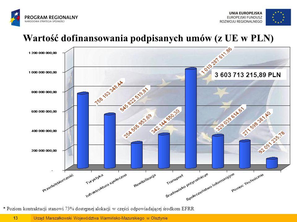 13Urząd Marszałkowski Województwa Warmińsko-Mazurskiego w Olsztynie Wartość dofinansowania podpisanych umów (z UE w PLN) * Poziom kontraktacji stanowi