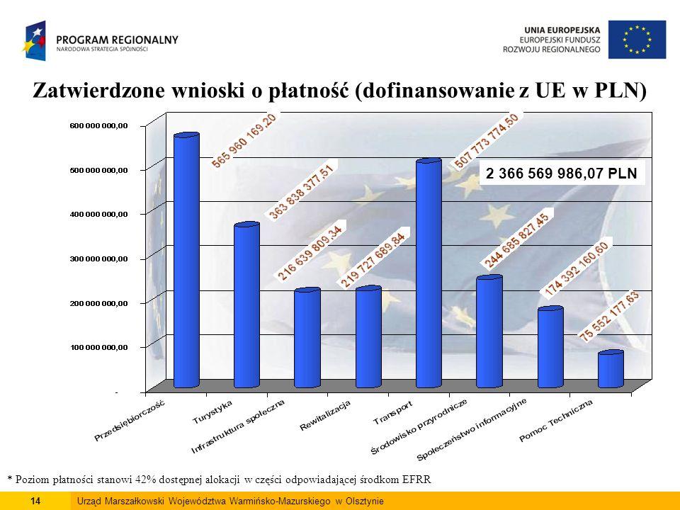 14Urząd Marszałkowski Województwa Warmińsko-Mazurskiego w Olsztynie Zatwierdzone wnioski o płatność (dofinansowanie z UE w PLN) * Poziom płatności stanowi 42% dostępnej alokacji w części odpowiadającej środkom EFRR 2 366 569 986,07 PLN