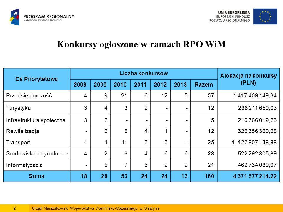2 Konkursy ogłoszone w ramach RPO WiM Oś Priorytetowa Liczba konkursów Alokacja na konkursy (PLN) 200820092010201120122013Razem Przedsiębiorczość49216