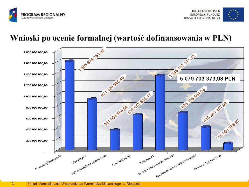 3Urząd Marszałkowski Województwa Warmińsko-Mazurskiego w Olsztynie Wnioski po ocenie formalnej (wartość dofinansowania w PLN) 6 079 703 373,98 PLN