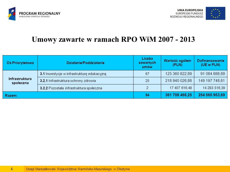 6Urząd Marszałkowski Województwa Warmińsko-Mazurskiego w Olsztynie Umowy zawarte w ramach RPO WiM 2007 - 2013 Oś PriorytetowaDziałanie/Poddziałanie Liczba zawartych umów Wartość ogółem (PLN) Dofinansowanie (UE w PLN) Infrastruktura społeczna 3.1 Inwestycje w infrastrukturę edukacyjną67 125 360 822,8991 084 688,69 3.2.1 Infrastruktura ochrony zdrowia25 218 940 026,88149 197 748,61 3.2.2 Pozostała infrastruktura społeczna217 407 616,4814 283 516,39 Razem: 94 361 708 466,25254 565 953,69