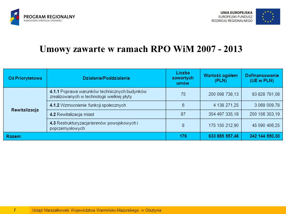 7Urząd Marszałkowski Województwa Warmińsko-Mazurskiego w Olsztynie Umowy zawarte w ramach RPO WiM 2007 - 2013 Oś PriorytetowaDziałanie/Poddziałanie Liczba zawartych umów Wartość ogółem (PLN) Dofinansowanie (UE w PLN) Rewitalizacja 4.1.1 Poprawa warunków technicznych budynków zrealizowanych w technologii wielkiej płyty 75200 098 738,1393 828 781,08 4.1.2 Wzmocnienie funkcji społecznych64 138 271,253 069 009,78 4.2 Rewitalizacja miast87354 497 335,18200 156 353,19 4.3 Restrukturyzacja terenów powojskowych i poprzemysłowych 8175 150 212,9045 090 406,25 Razem:176633 885 557,46342 144 550,30