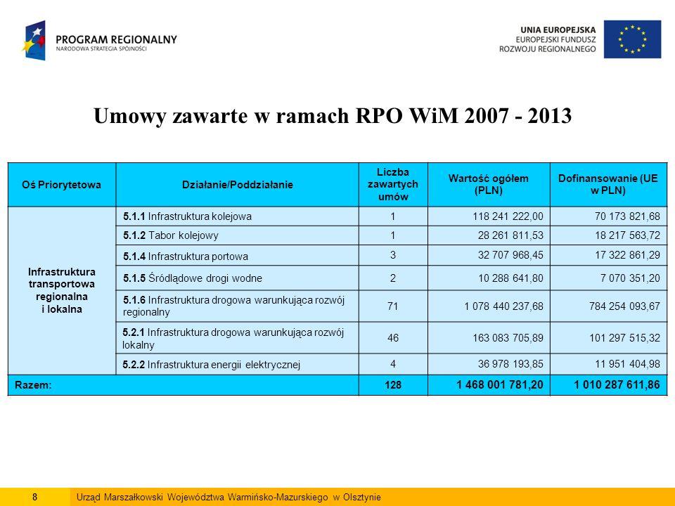 8Urząd Marszałkowski Województwa Warmińsko-Mazurskiego w Olsztynie Umowy zawarte w ramach RPO WiM 2007 - 2013 Oś PriorytetowaDziałanie/Poddziałanie Liczba zawartych umów Wartość ogółem (PLN) Dofinansowanie (UE w PLN) Infrastruktura transportowa regionalna i lokalna 5.1.1 Infrastruktura kolejowa1118 241 222,0070 173 821,68 5.1.2 Tabor kolejowy128 261 811,5318 217 563,72 5.1.4 Infrastruktura portowa 332 707 968,4517 322 861,29 5.1.5 Śródlądowe drogi wodne210 288 641,807 070 351,20 5.1.6 Infrastruktura drogowa warunkująca rozwój regionalny 711 078 440 237,68784 254 093,67 5.2.1 Infrastruktura drogowa warunkująca rozwój lokalny 46163 083 705,89101 297 515,32 5.2.2 Infrastruktura energii elektrycznej436 978 193,8511 951 404,98 Razem:128 1 468 001 781,201 010 287 611,86