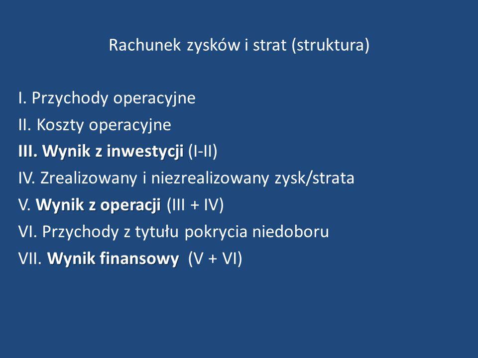 Rachunek zysków i strat (struktura) I. Przychody operacyjne II.