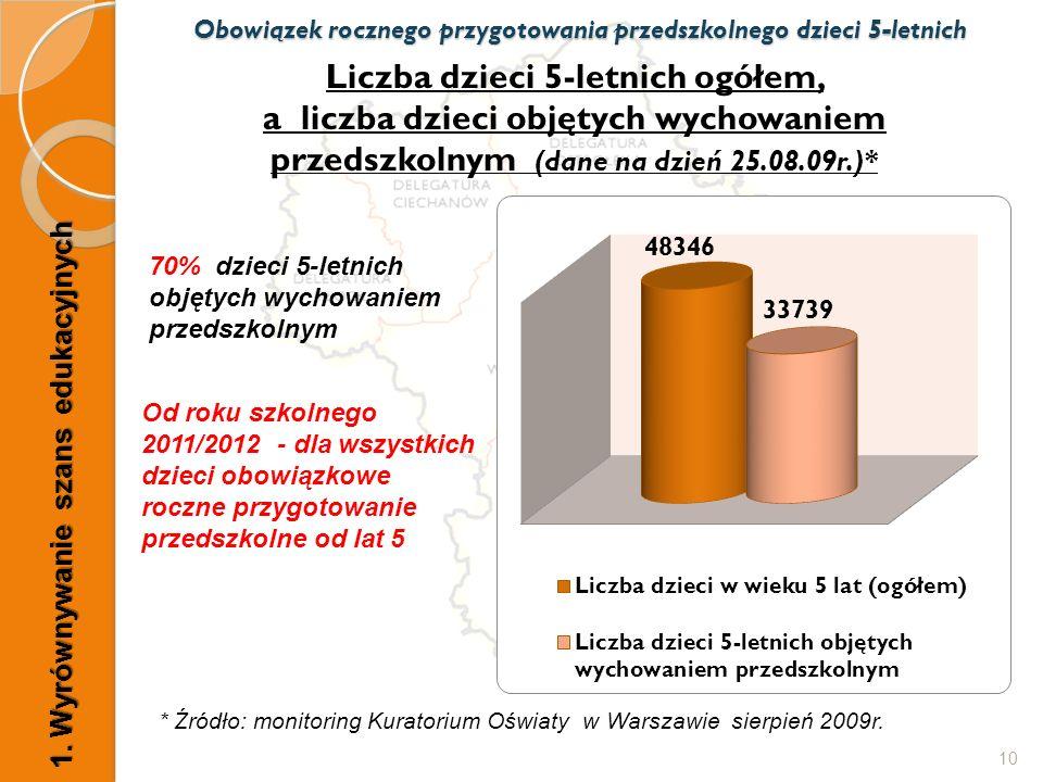 Liczba dzieci 5-letnich ogółem, a liczba dzieci objętych wychowaniem przedszkolnym (dane na dzień 25.08.09r.)* 10 70% dzieci 5-letnich objętych wychowaniem przedszkolnym * Źródło: monitoring Kuratorium Oświaty w Warszawie sierpień 2009r.