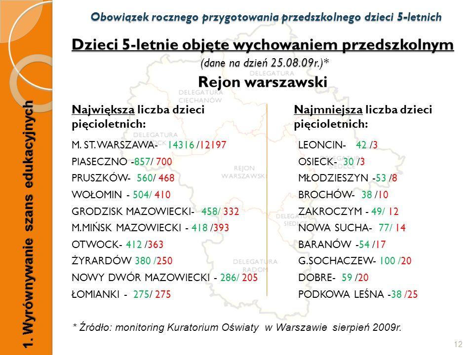 Dzieci 5-letnie objęte wychowaniem przedszkolnym (dane na dzień 25.08.09r.)* Dzieci 5-letnie objęte wychowaniem przedszkolnym (dane na dzień 25.08.09r.)* Rejon warszawski Największa liczba dzieci pięcioletnich: M.