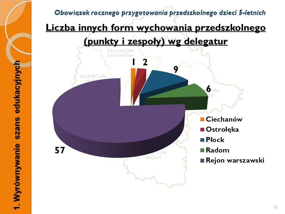 Liczba innych form wychowania przedszkolnego (punkty i zespoły) wg delegatur 9 Obowiązek rocznego przygotowania przedszkolnego dzieci 5-letnich 1.
