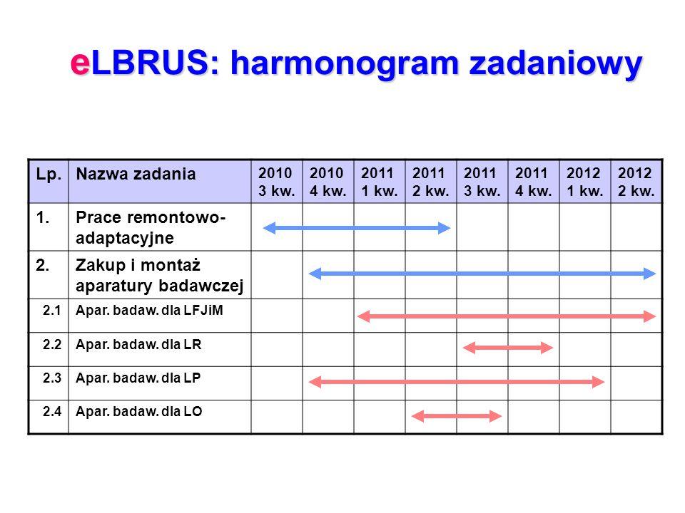 e LBRUS: harmonogram zadaniowy Lp.Nazwa zadania 2010 3 kw. 2010 4 kw. 2011 1 kw. 2011 2 kw. 2011 3 kw. 2011 4 kw. 2012 1 kw. 2012 2 kw. 1.Prace remont
