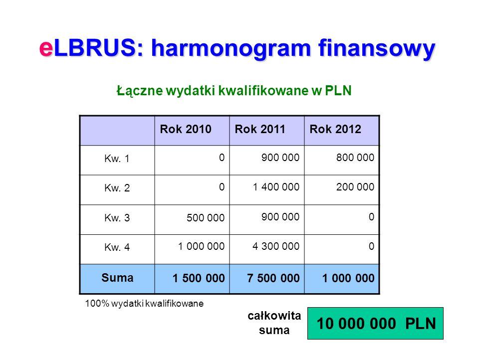 e LBRUS: harmonogram finansowy Rok 2010Rok 2011Rok 2012 Kw. 10900 000800 000 Kw. 201 400 000200 000 Kw. 3500 000900 0000 Kw. 41 000 0004 300 0000 Suma
