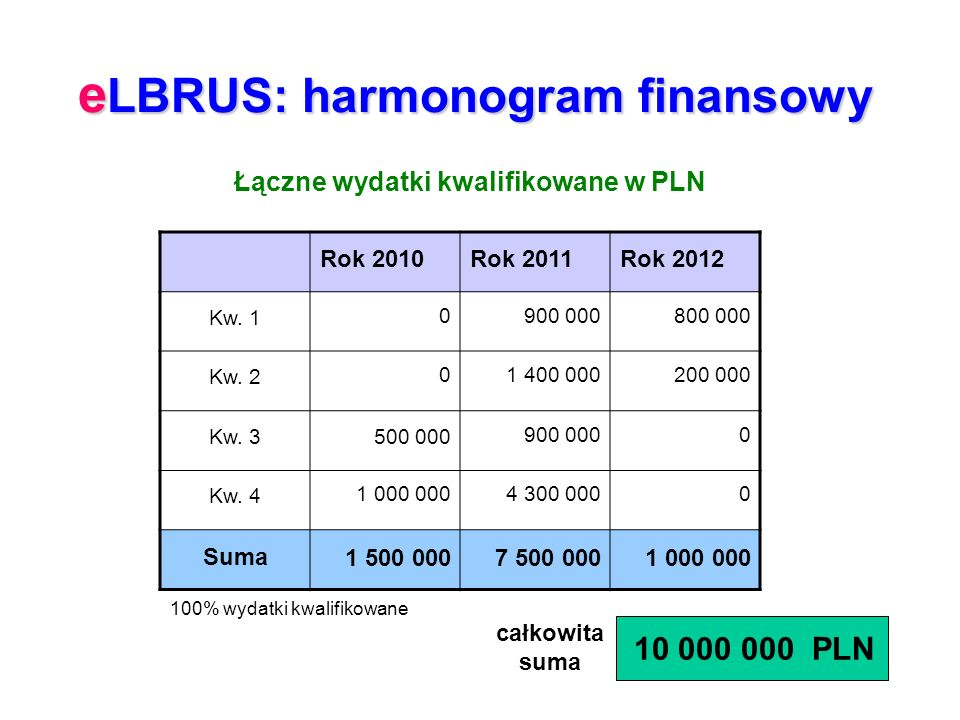 e LBRUS: harmonogram finansowy Rok 2010Rok 2011Rok 2012 Kw.