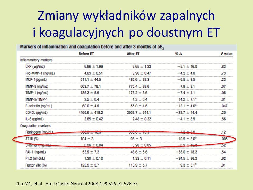 Zmiany wykładników zapalnych i koagulacyjnych po doustnym ET Chu MC, et al.