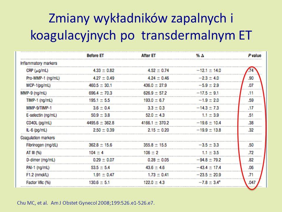 Zmiany wykładników zapalnych i koagulacyjnych po transdermalnym ET Chu MC, et al.