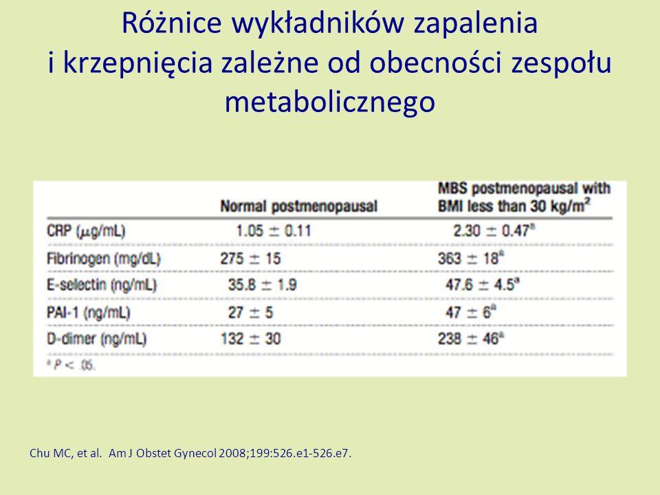 Różnice wykładników zapalenia i krzepnięcia zależne od obecności zespołu metabolicznego Chu MC, et al.