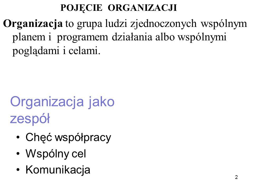 Organizacja jako zespół Chęć współpracy Wspólny cel Komunikacja 2 POJĘCIE ORGANIZACJI Organizacja to grupa ludzi zjednoczonych wspólnym planem i programem działania albo wspólnymi poglądami i celami.