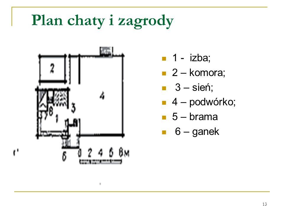 13 Plan chaty i zagrody 1 - izba; 2 – komora; 3 – sień; 4 – podwórko; 5 – brama 6 – ganek